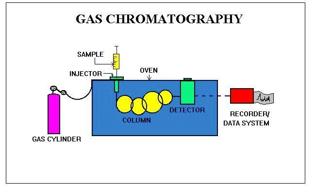 Hoe werkt gaschromatografie?