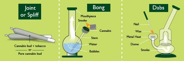 Spliff vs bong vs dab