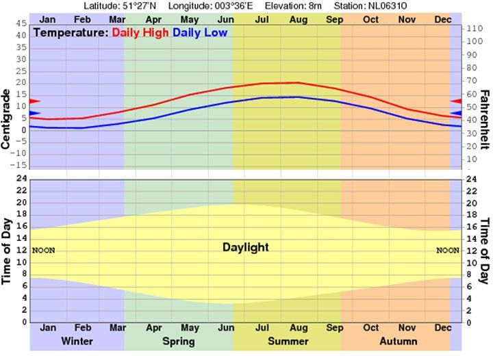 graphic that shows average temperature and hours of light throughout the year