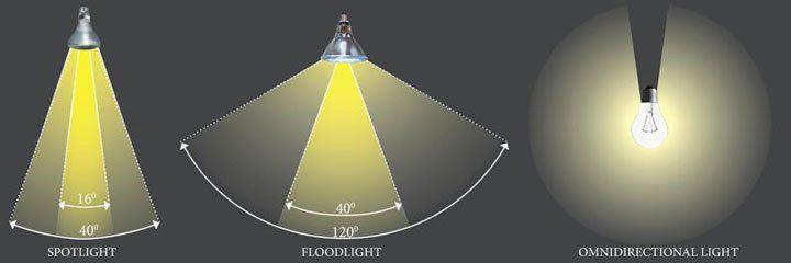 Oppervlakte Die Een Lamp Belicht